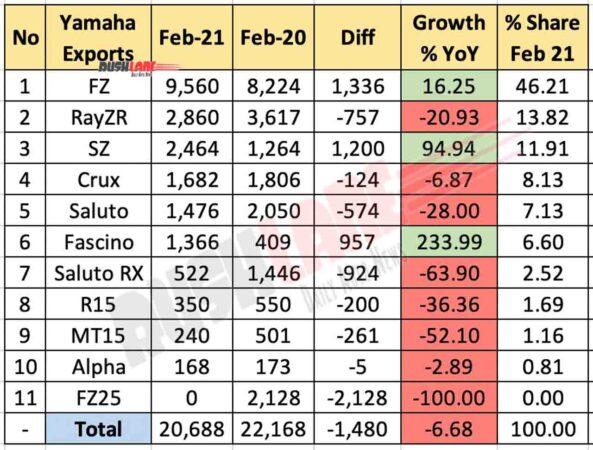Yamaha Exports Feb 2021