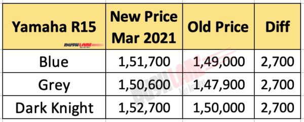 Yamaha R15 March 2021 Prices, In Rs, Ex-sh