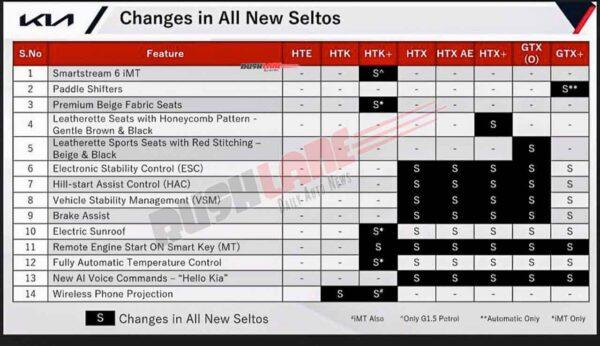 2021 Kia Sonet Changes