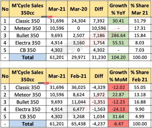 350cc Motorcycle Sales March 2021