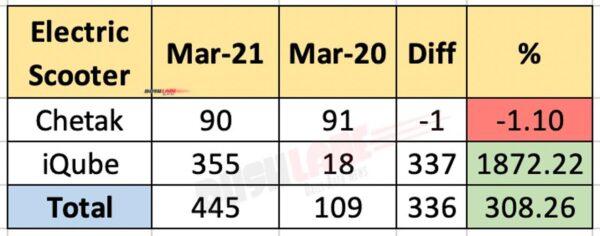 Bajaj Chetak vs TVS iQube - March 2021 Sales