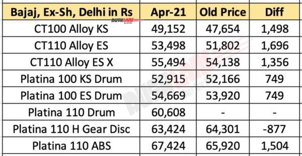 Bajaj Platina / CT range prices increased - April 2021
