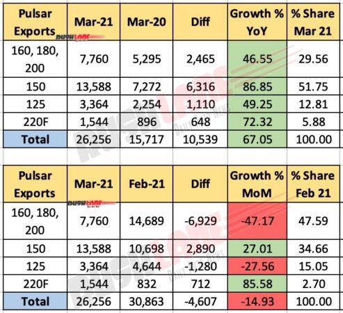 Bajaj Pulsar Exports - March 2021