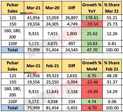 Bajaj Pulsar Sales - March 2021