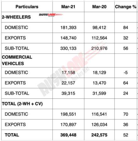Bajaj Auto Sales March 2021