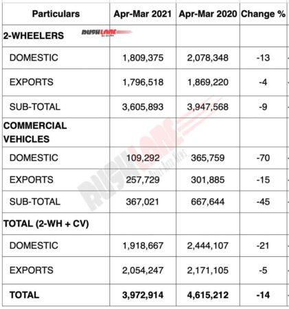 Bajaj Auto Sales FY 20/21