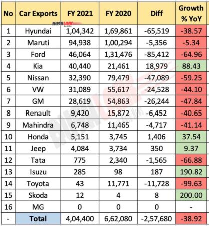 OEM Exports FY 2021