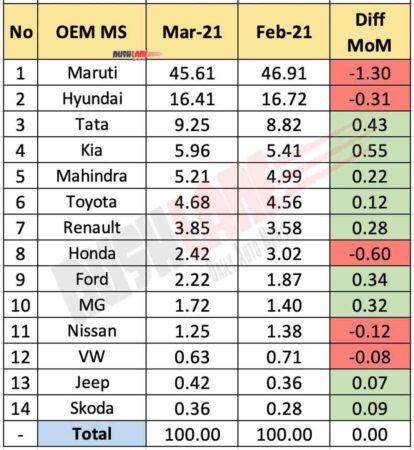 Car OEM Market Share March 2021 vs Feb 2021 (MoM)