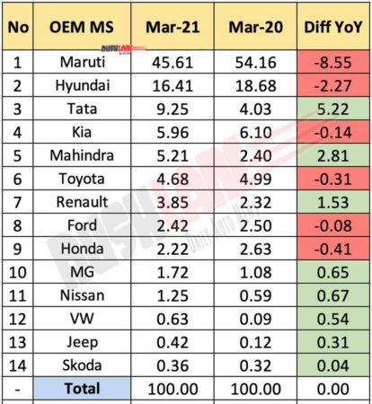 Car OEM Market Share March 2021