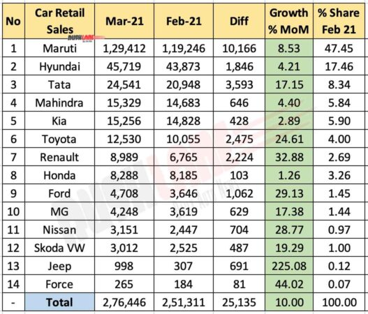 Car Retail Sales March 2021 vs Feb 2021 (MoM)