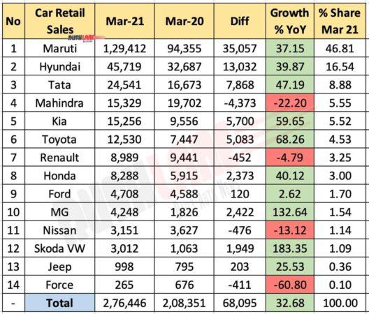 Car Retail Sales March 2021 vs March 2020 (YoY)
