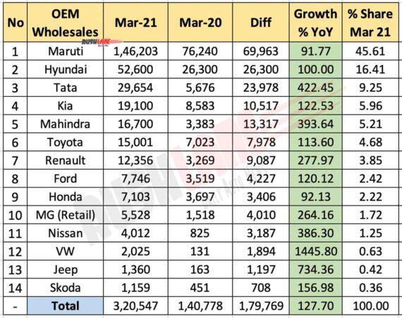 Car Sales Mar 2021 vs Mar 2020