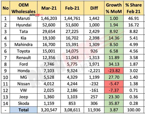 Car Sales Mar 2021 vs Feb 2021 (MoM)