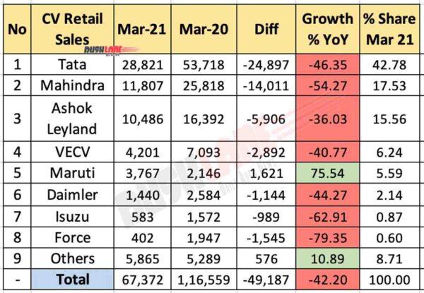 CV Retail Sales March 2021 vs Mar 2020 (YoY)