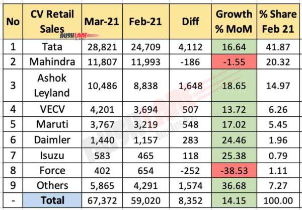 CV Retail Sales March 2021 vs Feb 2021 (MoM)