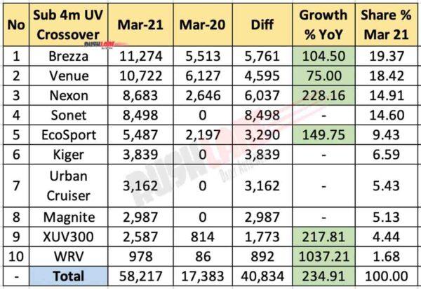 Sub 4m SUV Crossover Sales March 2021 vs March 2020 (YoY)