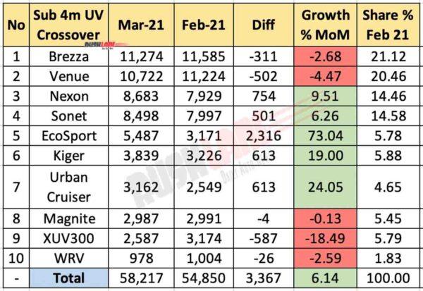 Sub 4m SUV Crossover Sales March 2021 vs Feb 2021 (MoM)