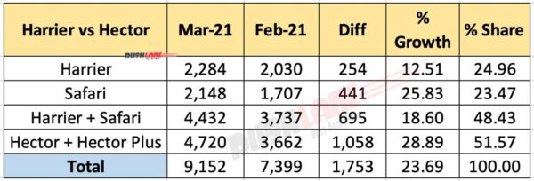 Tata Harrier / Safari vs MG Hector / Hector Plus - Sales March 2021