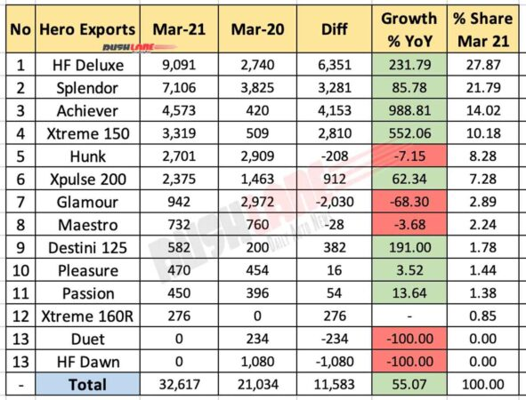 Hero Exports - March 2021