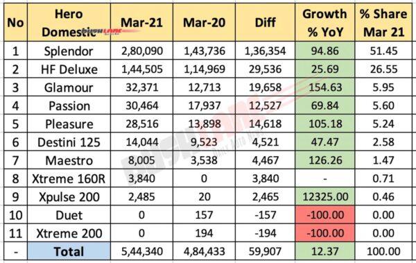 Hero Domestic Sales - March 2021