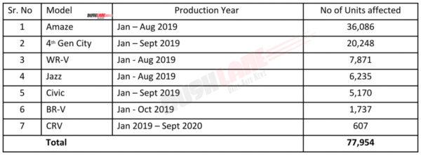 Honda Car Recall April 2021