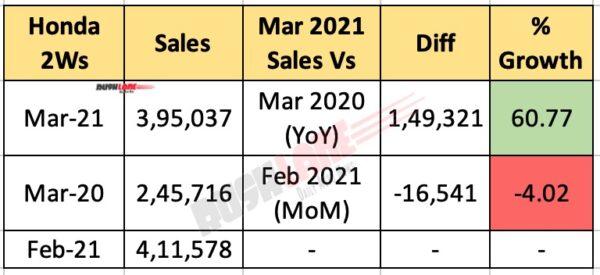 Honda 2W Sales March 2021