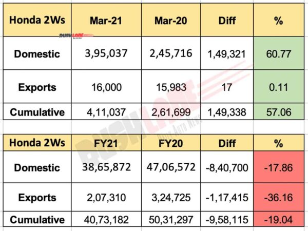 Honda 2W Sales March 2021 and FY 2021