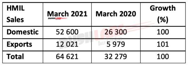 Hyundai India Sales Feb 2021