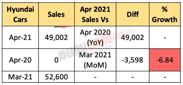 Hyundai India Sales - April 2021