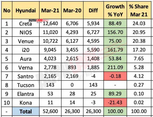 Hyundai India Sales Breakup March 2021 vs March 2020 (YoY)