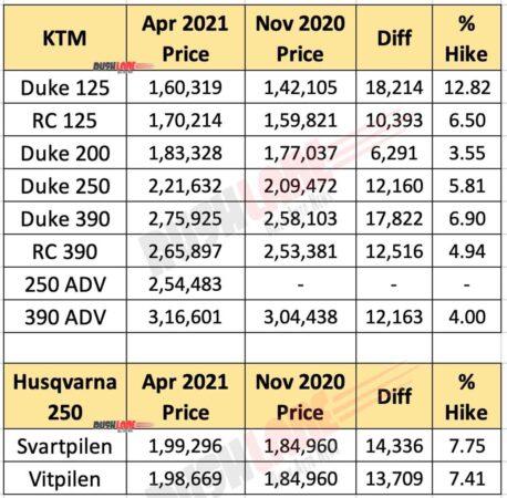 KTM and Husqvarna Prices April 2021 vs Nov 2020