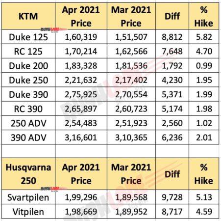 KTM and Husqvarna Prices April 2021 vs March 2021