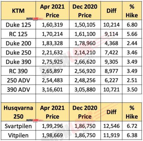 KTM and Husqvarna Prices April 2021 vs Dec 2020