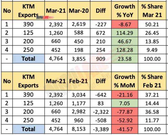 KTM India Mar 2021 Exports Break Up