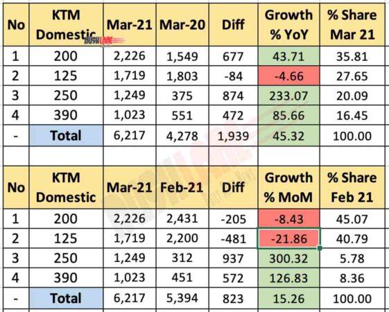 KTM India Mar 2021 Sales Break Up