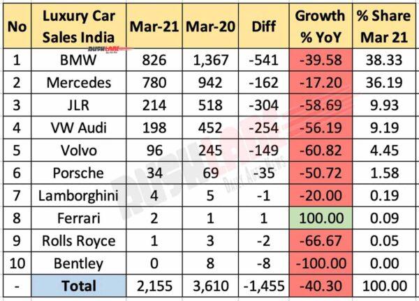 Luxury Car Retail Sales March 2021 vs March 2020 (YoY)