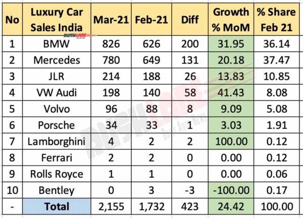 Luxury Car Retail Sales March 2021 vs Feb 2021 (MoM)