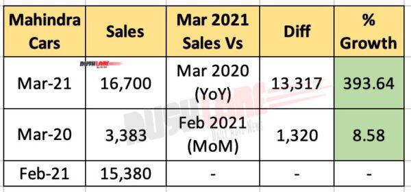Mahindra March 2021 Sales