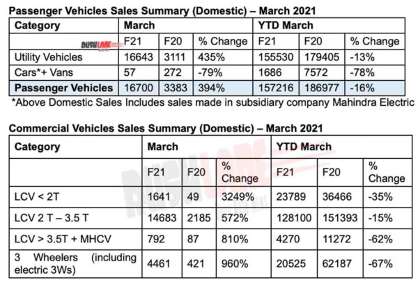 Mahindra Sales March 2021