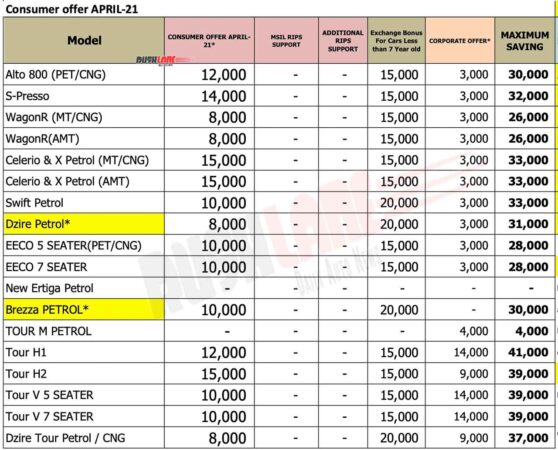 Maruti car discounts April 2021