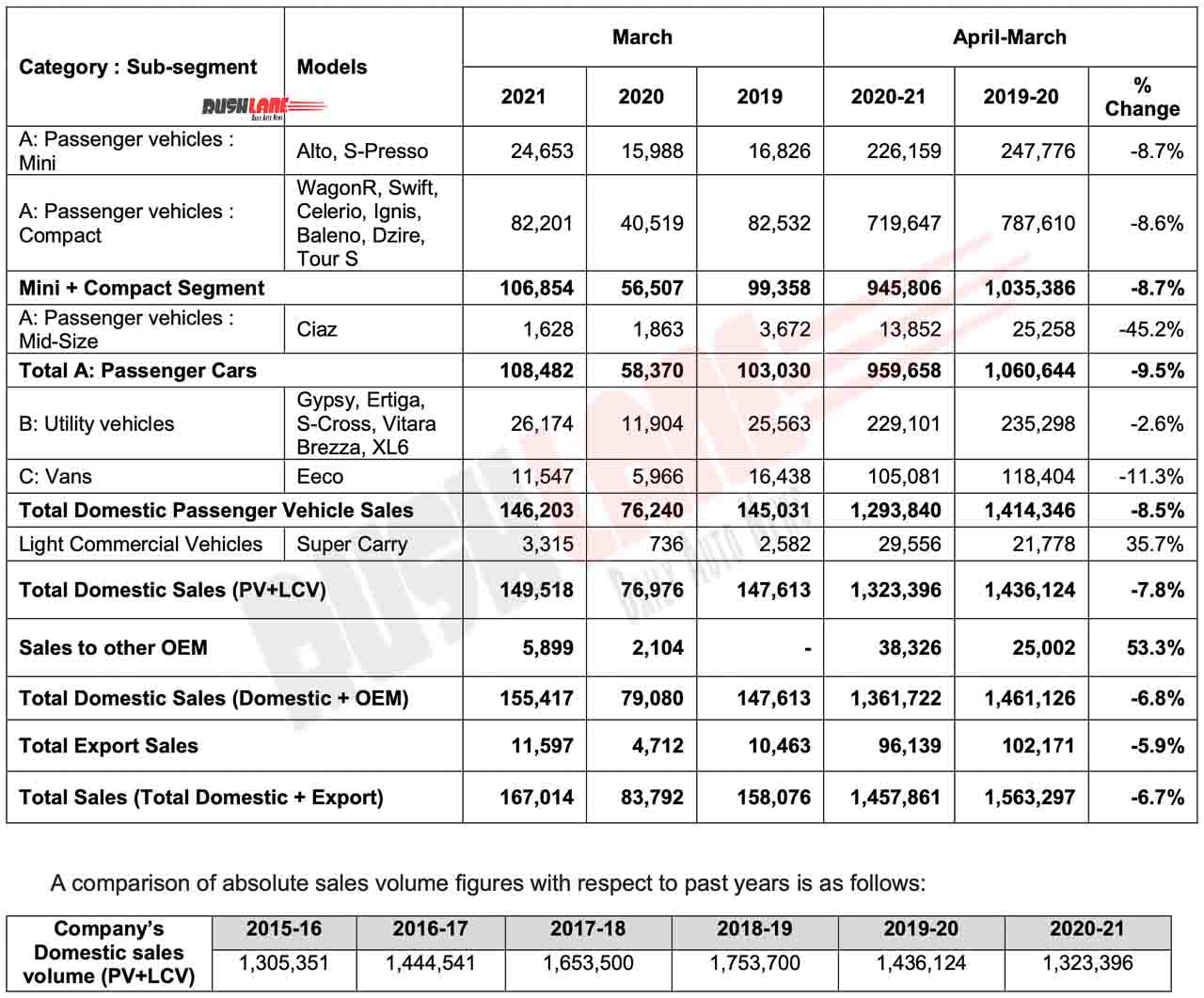Maruti Car Sales March 2021