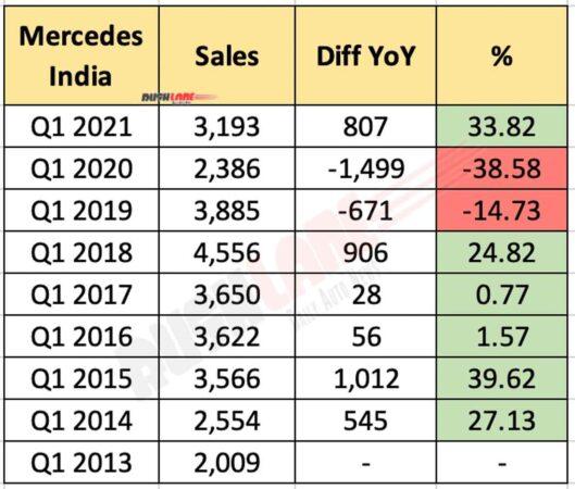 Mercedes Car Sales Q1 2021