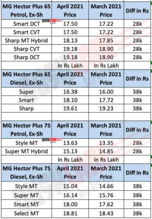 MG Hector Plus prices April 2021