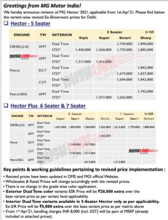 MG Hector Price Hike April 2021
