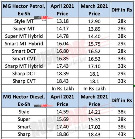 MG Hector prices April 2021