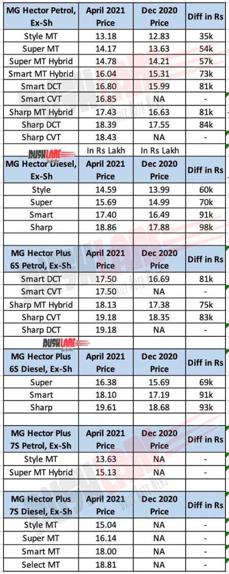 MG Hector Price Diff April 2021 vs Dec 2020