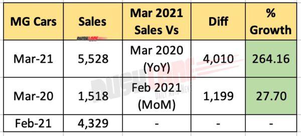 MG India Sales