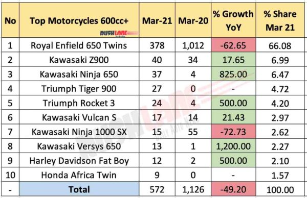 Motorcycle Sales - 600cc+ Segment for March 2021