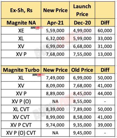 Nissan Magnite April 2021 Price vs Launch Price