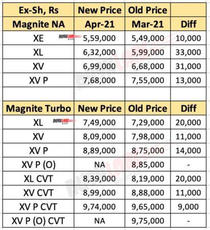 Nissan Magnite April 2021 Price